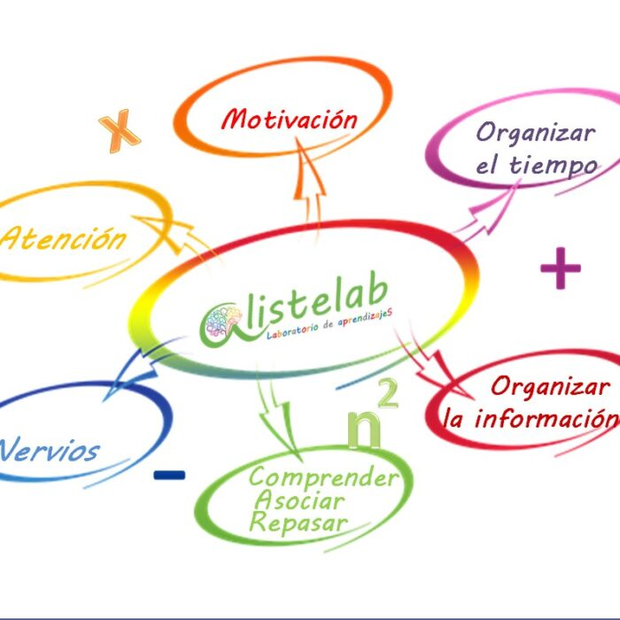 La fórmula del aprendizaje de Alistelab